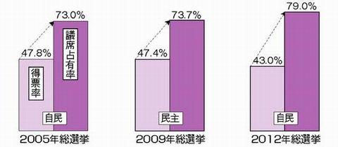 121224ハタ・小選挙区