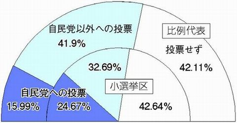 121224ハタ・全有権者比得票