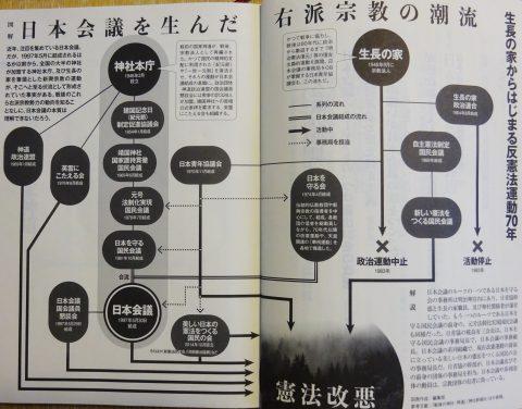 日本会議神社本庁図