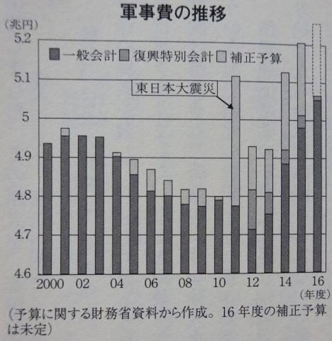 161009%e8%bb%8d%e4%ba%8b%e4%be%9d%e5%ad%98105%e3%8c%bb